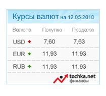 Информер курс доллара